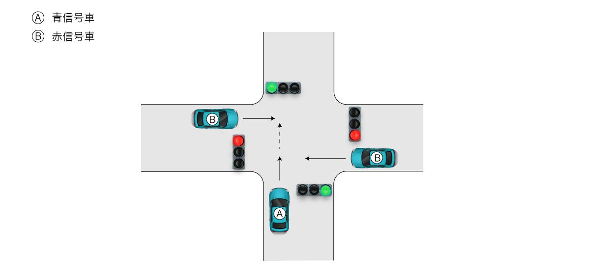 コラム】:過失割合について(四輪車同士の事故 1.交差点における ...